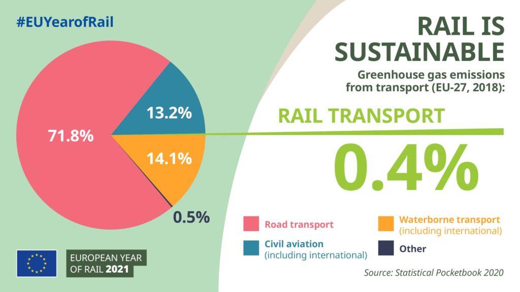 Infograafi: junamatkailu on kestävä liikenteen muoto
