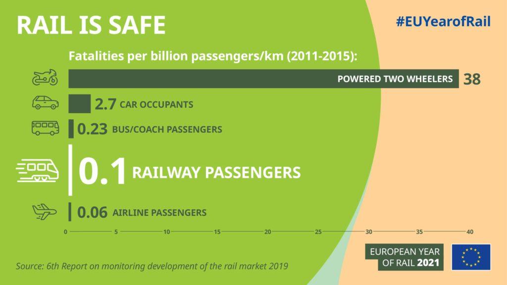 Infograafi: junamatkailu on turvallinen liikenteen muoto